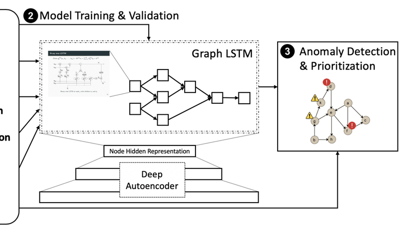 SIGL: Securing Software Installations Through Deep Graph Learning